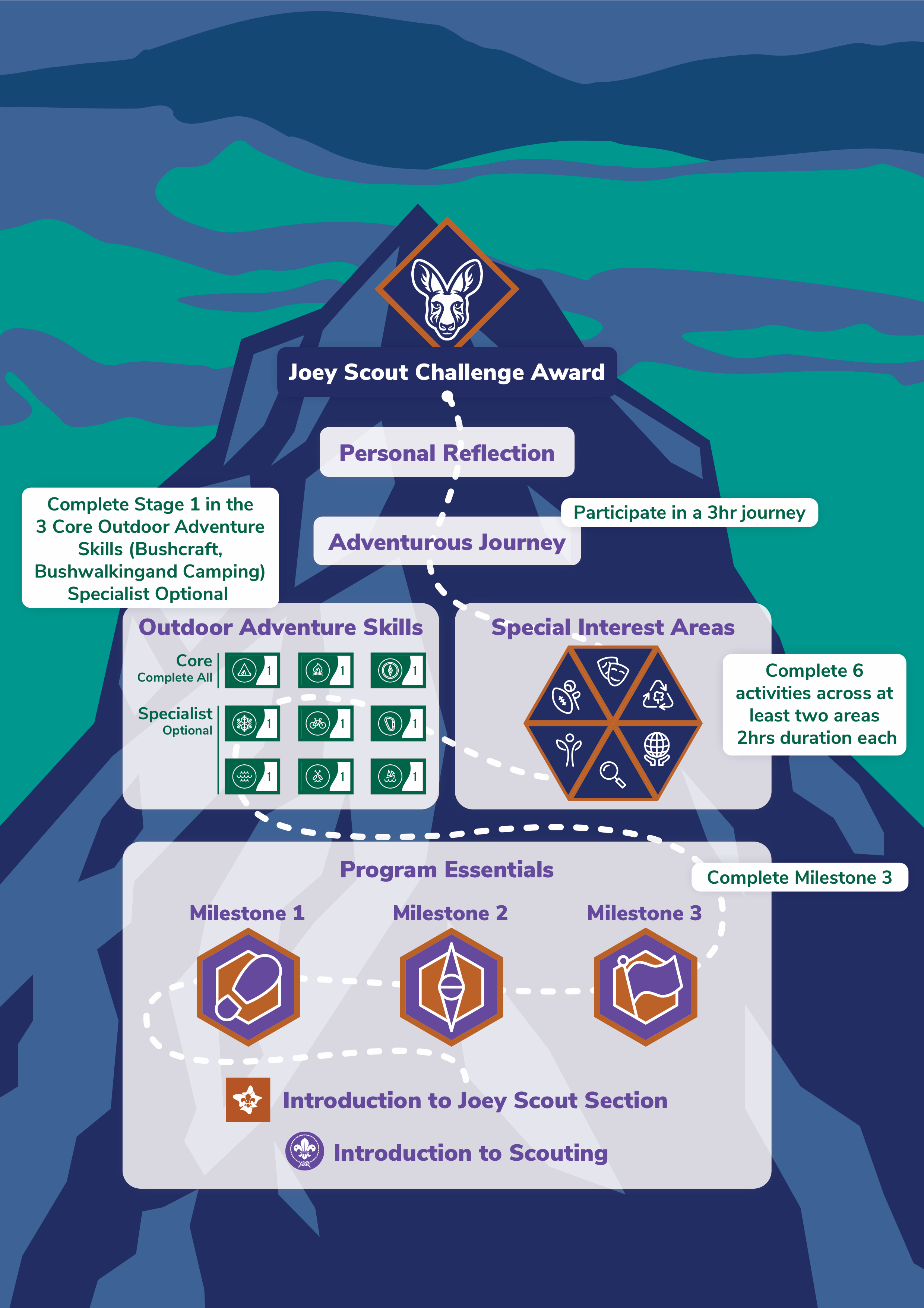 Joey Scout Challenge Award